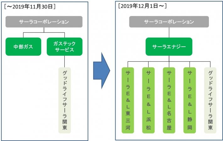 組織再編の図説