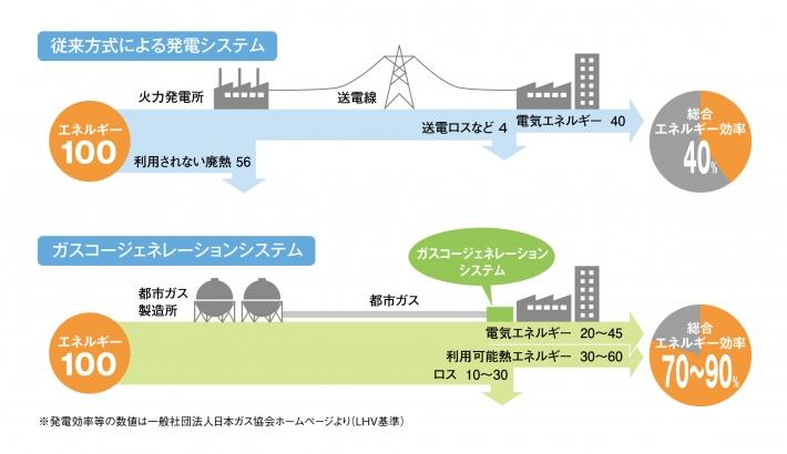 エネルギー利用効率の図説