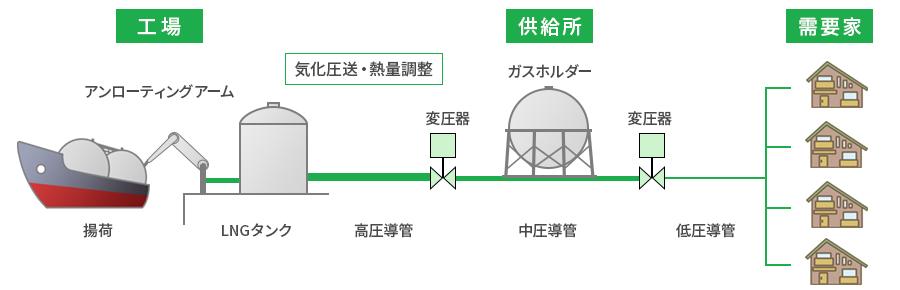 ガスの流れ(天然ガス)