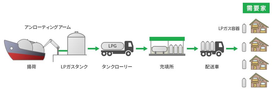 ガスの流れ(LPガス)