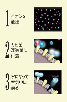 除菌イオン機能図説