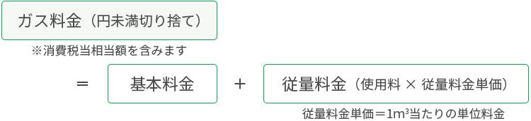 ガス料金(円未満切り捨て)=基本料金+従量料金(使用料×従量料金単価)
