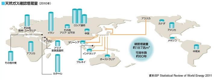 天然ガス確認埋蔵量(2010年)