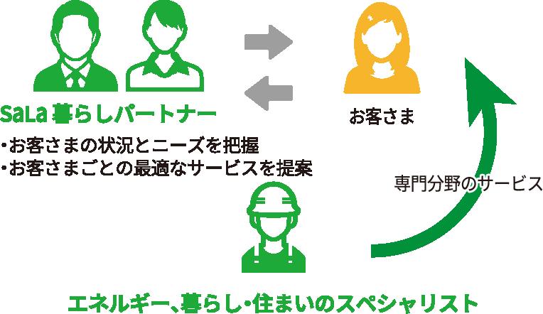 サービスのイメージ