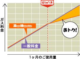 料金イメージグラフ